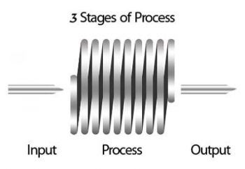3 stages of a process