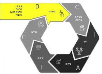 Diagram: Problem-Solving Methodology