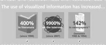 Infographics: using visual information
