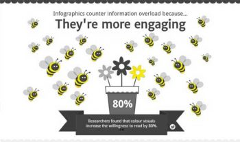 What makes infographics sucsessful