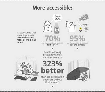 Infographics: more accessible information