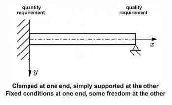 Fixed requirements for quantity and freedom for quality