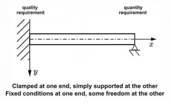 Fixed requirements for quality and freedom for quantity